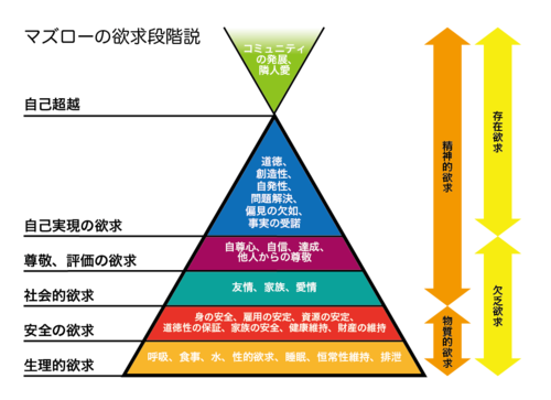 maslows-hierarchy-of-needs.png